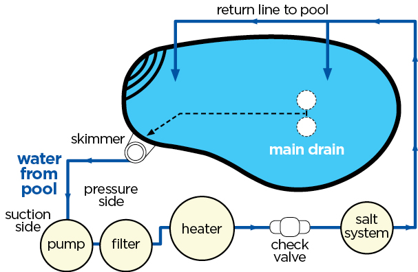 Swimming Pool Systems Diagram